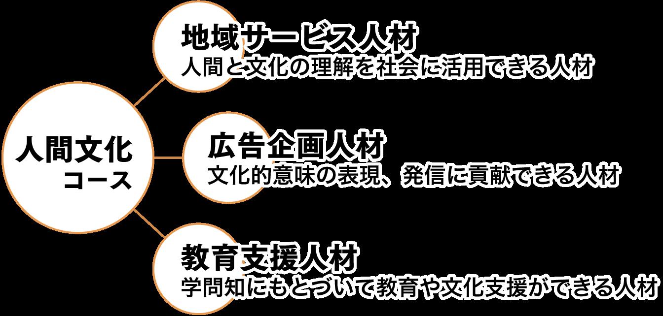 人間文化コース|山形大学 人文...